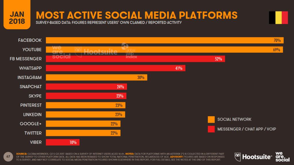 active social media platforms