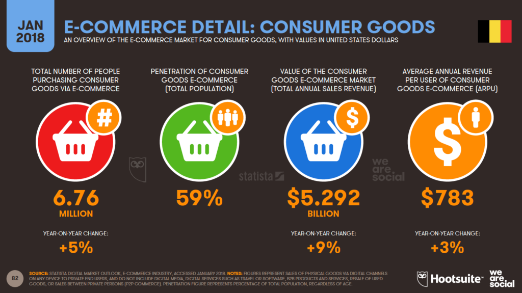 consumer goods e-commerce