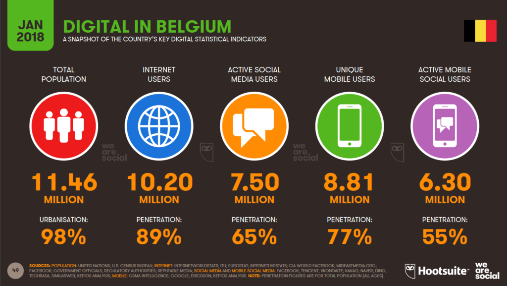 digital in belgium