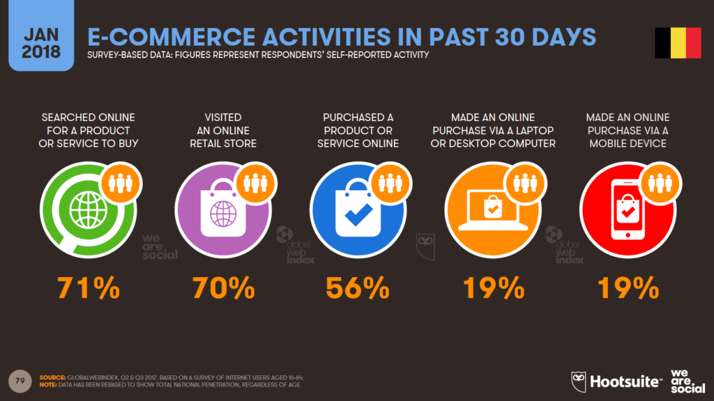 e-commerce activities