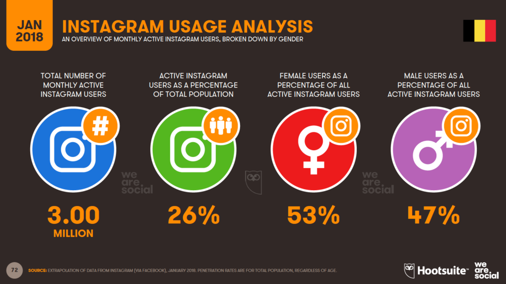 instagram use