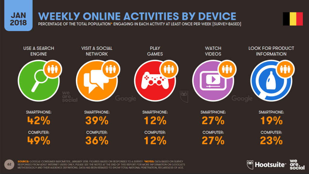 online activities per device
