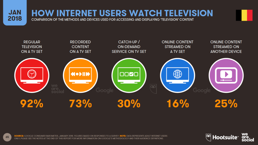 online users watching tv