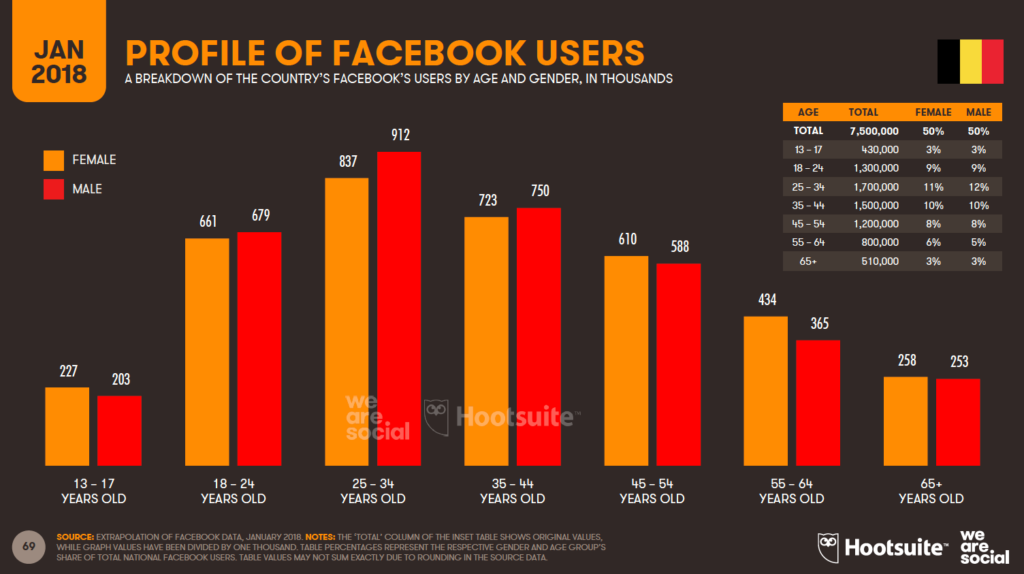 profile facebook users