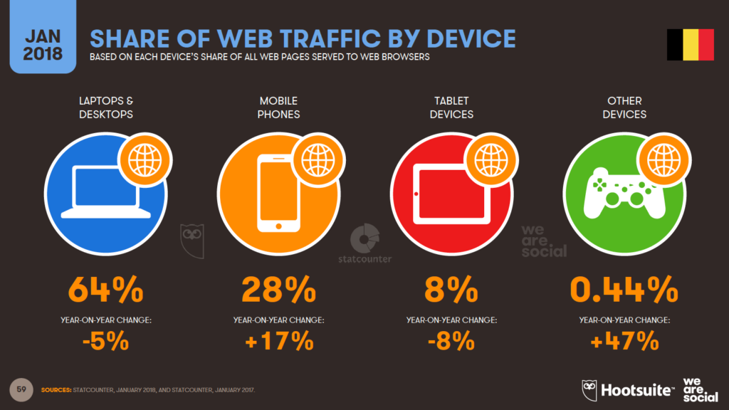 share web traffic per device