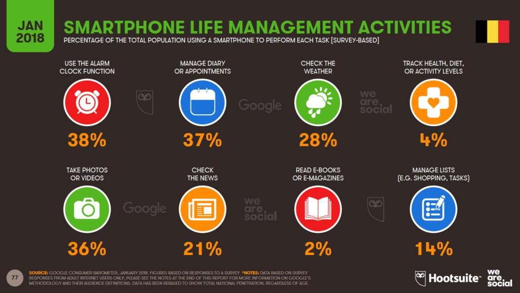 smartphone activities