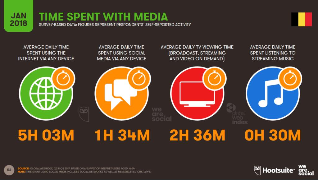 time spend per media
