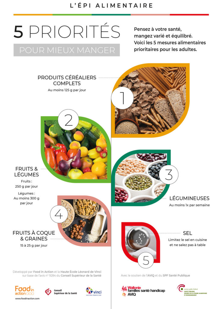 nutrigraphics-epi-alimentaire-priorites-1