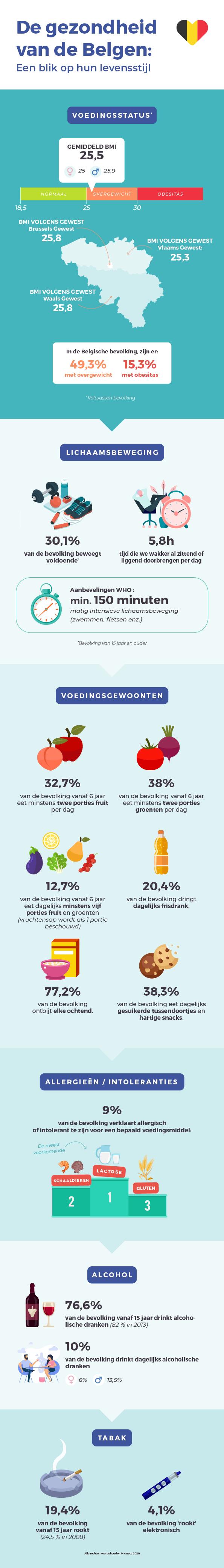 gezondheid belgen levensstijl karott