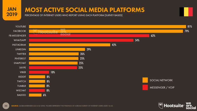 most-active-social-media-platforms
