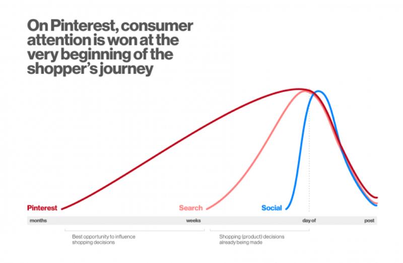 pinterest-consumer-attention